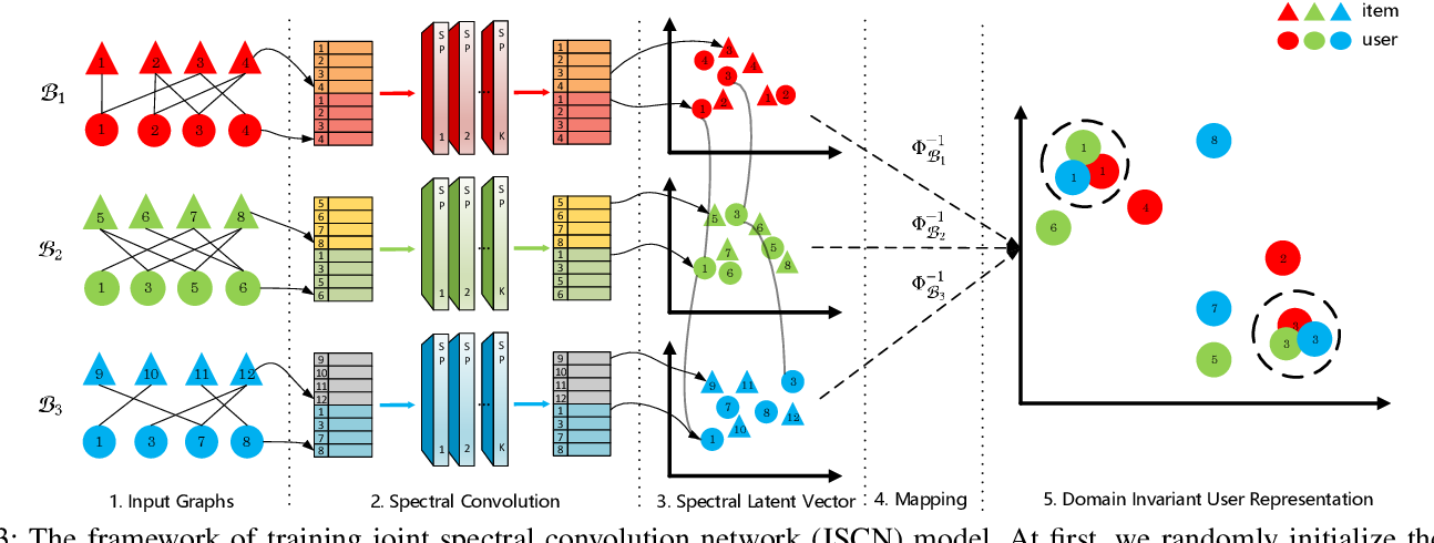 Figure 3 for JSCN: Joint Spectral Convolutional Network for Cross Domain Recommendation