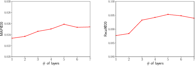 Figure 4 for JSCN: Joint Spectral Convolutional Network for Cross Domain Recommendation