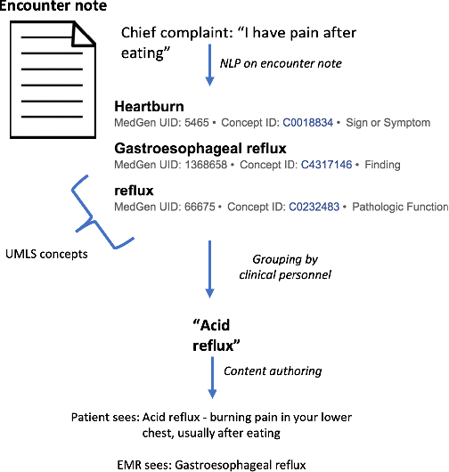 Figure 4 for SmartTriage: A system for personalized patient data capture, documentation generation, and decision support