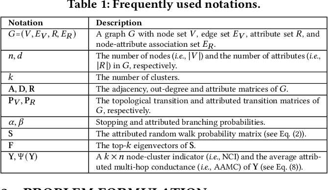 Figure 1 for Effective and Scalable Clustering on Massive Attributed Graphs