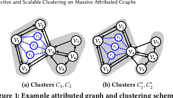 Figure 2 for Effective and Scalable Clustering on Massive Attributed Graphs