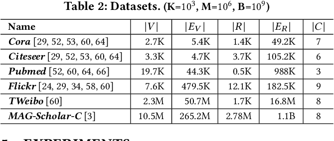 Figure 3 for Effective and Scalable Clustering on Massive Attributed Graphs