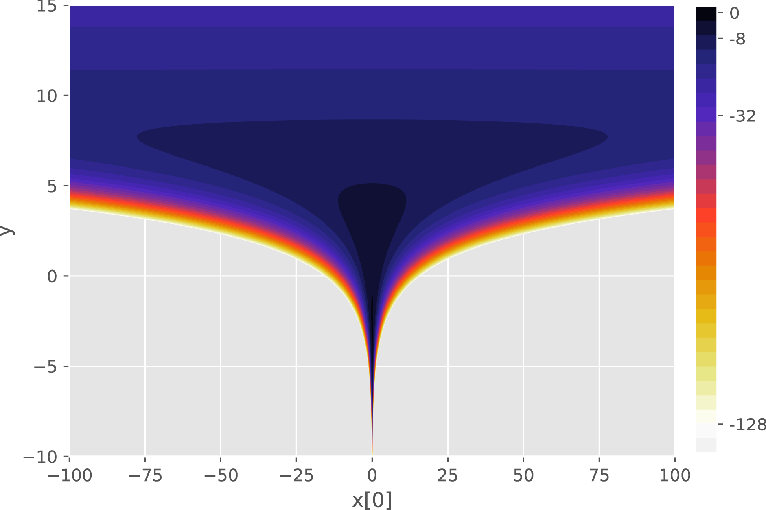 Figure 2 for Probabilistic Programming with Densities in SlicStan: Efficient, Flexible and Deterministic
