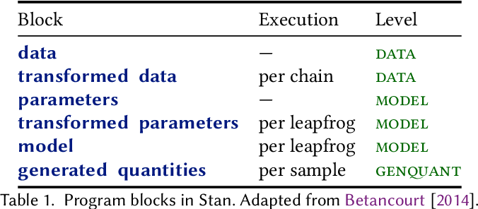 Figure 1 for Probabilistic Programming with Densities in SlicStan: Efficient, Flexible and Deterministic