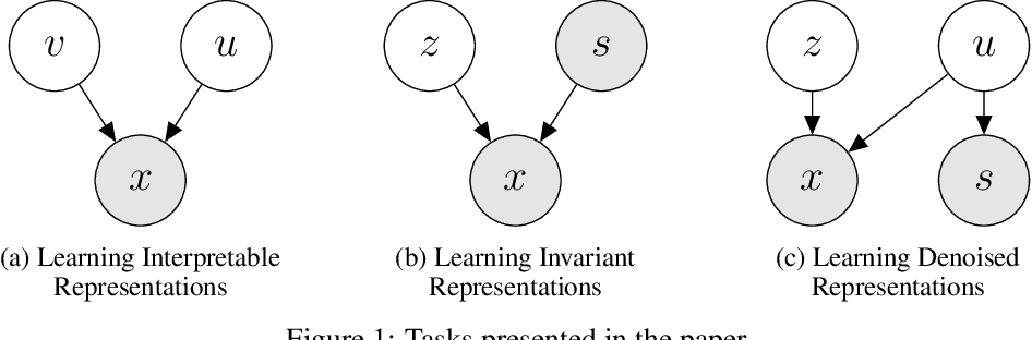Figure 1 for Information Constraints on Auto-Encoding Variational Bayes