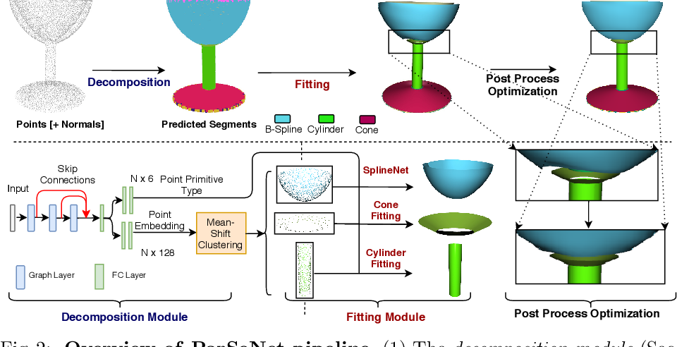 Figure 3 for ParSeNet: A Parametric Surface Fitting Network for 3D Point Clouds