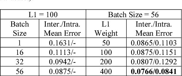 Figure 2 for Estimation of Tissue Oxygen Saturation from RGB Images based on Pixel-level Image Translation