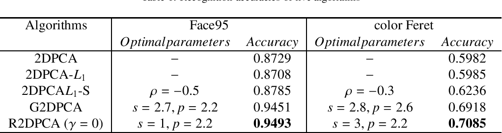Figure 1 for Advanced Variations of Two-Dimensional Principal Component Analysis for Face Recognition