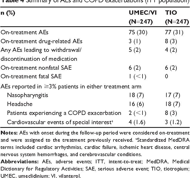 PDF] Umeclidinium/vilanterol as step-up therapy from