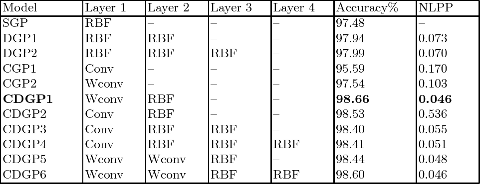 Figure 1 for Deep Gaussian Processes with Convolutional Kernels