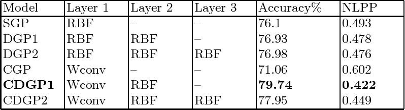 Figure 2 for Deep Gaussian Processes with Convolutional Kernels