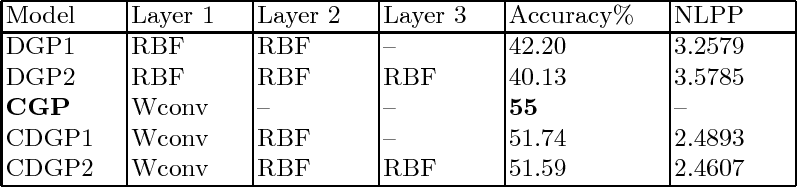 Figure 3 for Deep Gaussian Processes with Convolutional Kernels