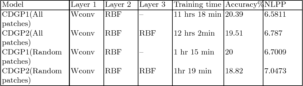 Figure 4 for Deep Gaussian Processes with Convolutional Kernels