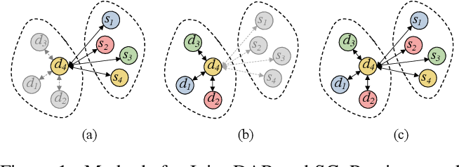 Figure 1 for Co-GAT: A Co-Interactive Graph Attention Network for Joint Dialog Act Recognition and Sentiment Classification