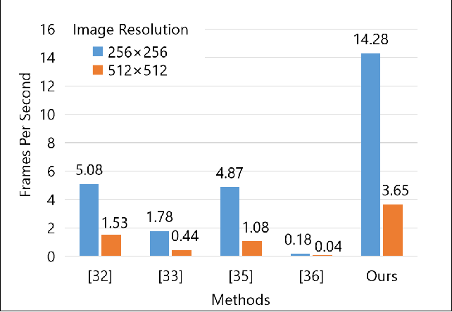 Figure 4 for DeepEDN: A Deep Learning-based Image Encryption and Decryption Network for Internet of Medical Things