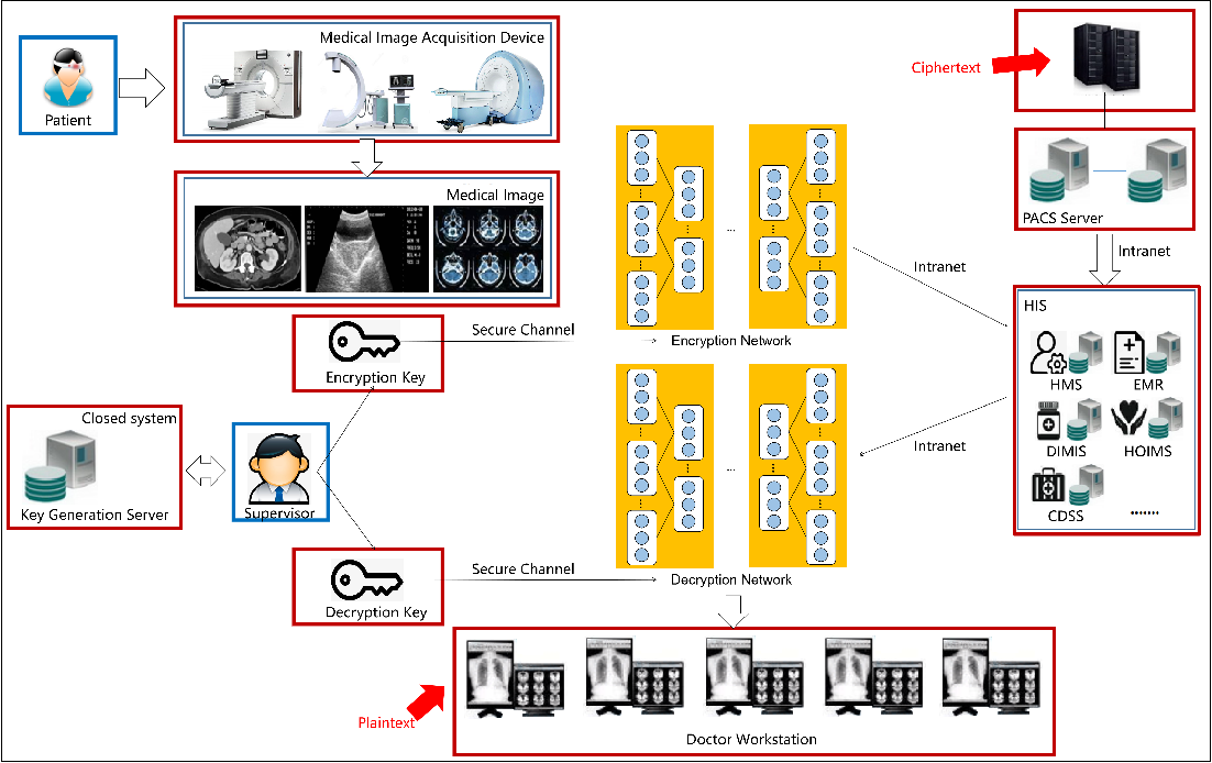 Figure 1 for DeepEDN: A Deep Learning-based Image Encryption and Decryption Network for Internet of Medical Things