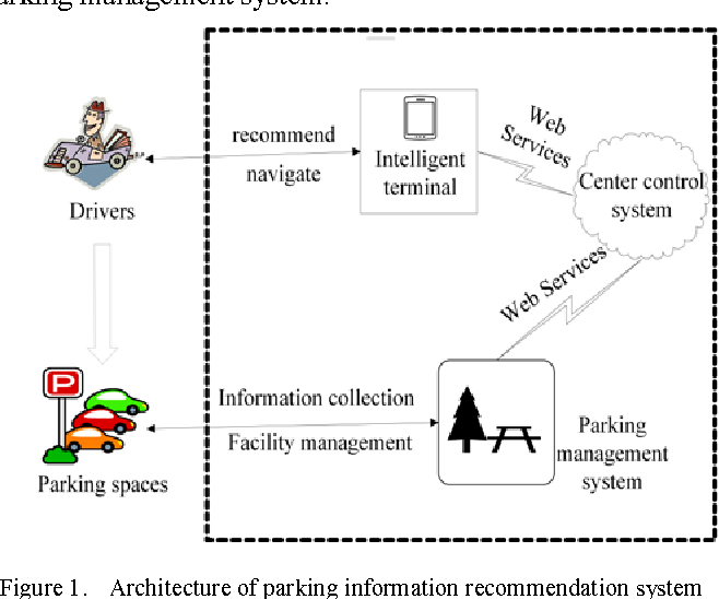 Research on intelligent terminal oriented optimal parking