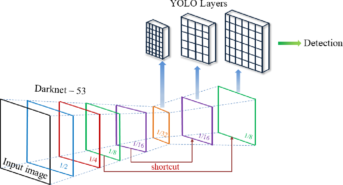 Figure 2 for A Mobile App for Wound Localization using Deep Learning