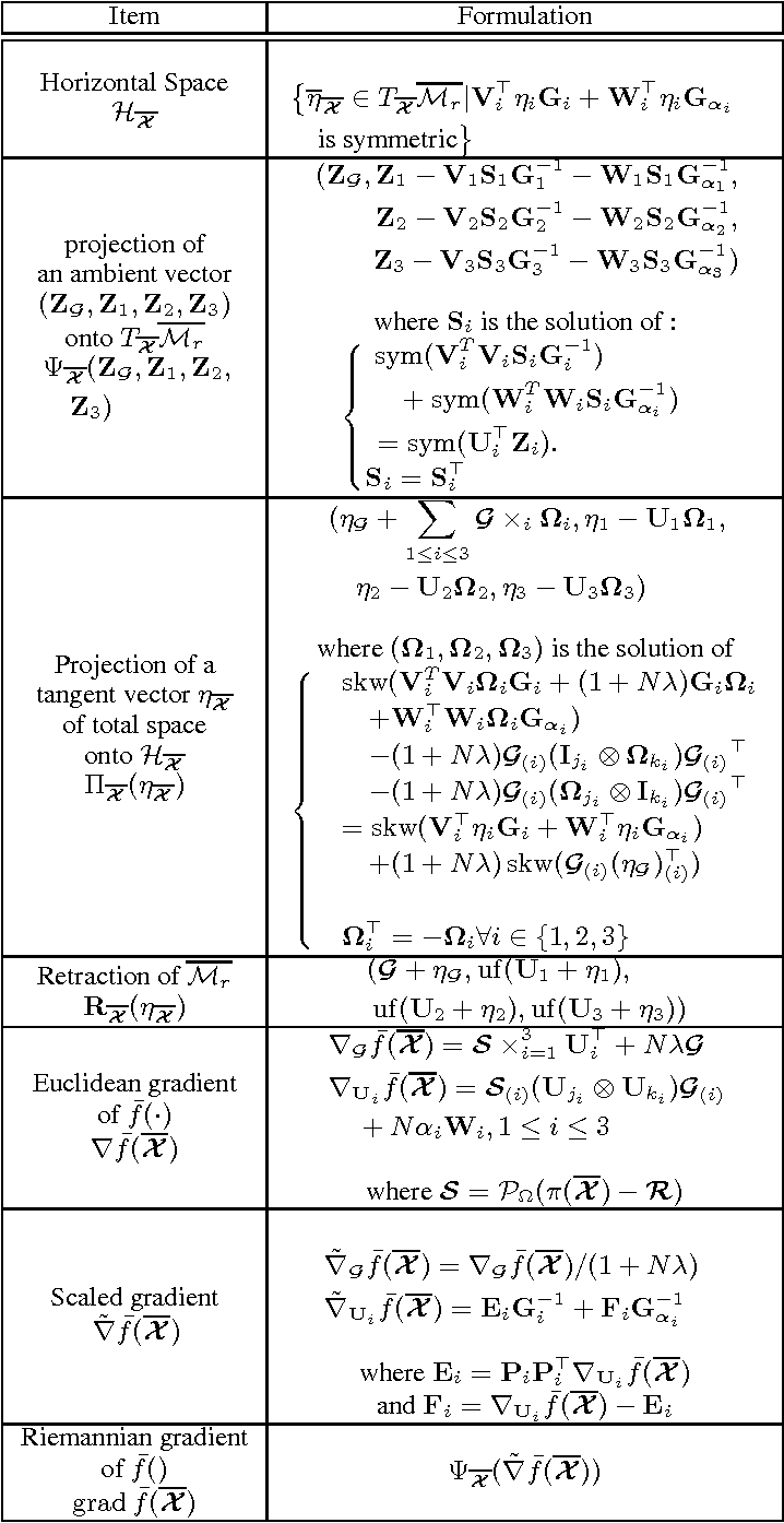 Figure 1 for Riemannian Tensor Completion with Side Information