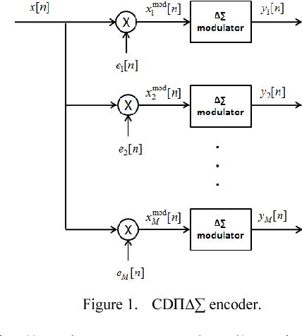 Figure 1. CDΠ∆∑ encoder.