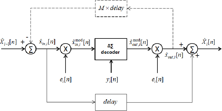 Figure 2. CDΠ∆∑ decoder: the basic building block.
