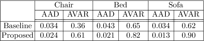 Figure 4 for Paired 3D Model Generation with Conditional Generative Adversarial Networks