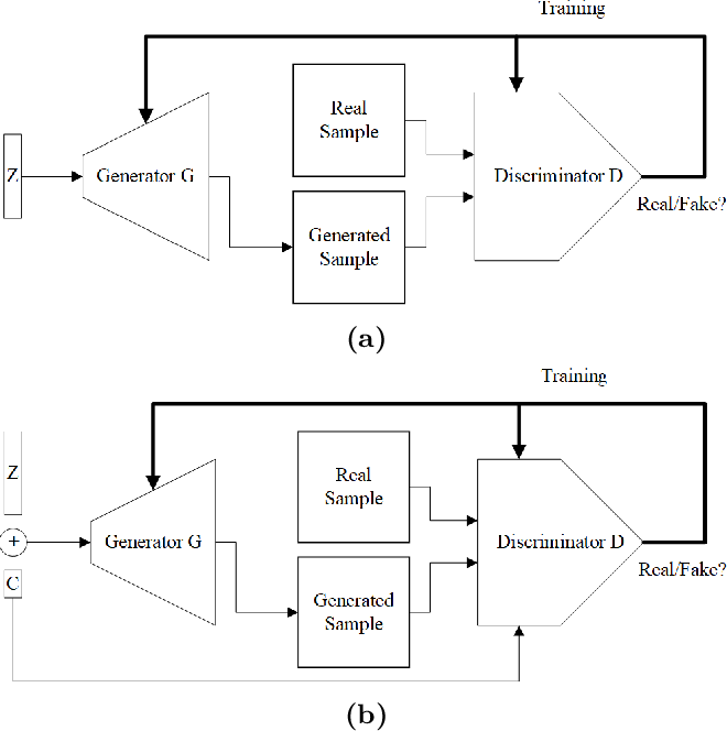 Figure 1 for Paired 3D Model Generation with Conditional Generative Adversarial Networks