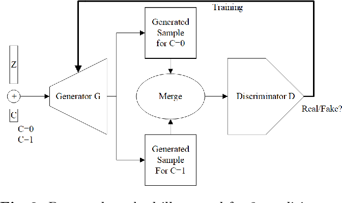 Figure 3 for Paired 3D Model Generation with Conditional Generative Adversarial Networks