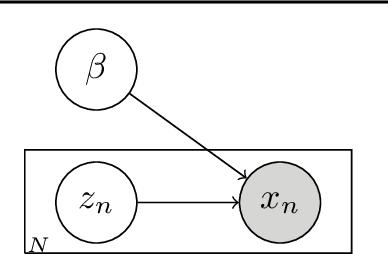 Figure 1 for Lipschitz standardization for robust multivariate learning