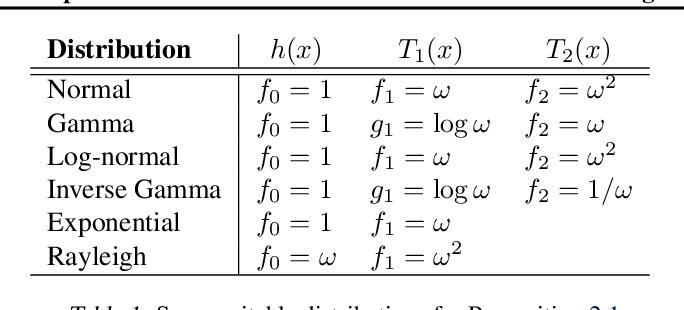 Figure 2 for Lipschitz standardization for robust multivariate learning