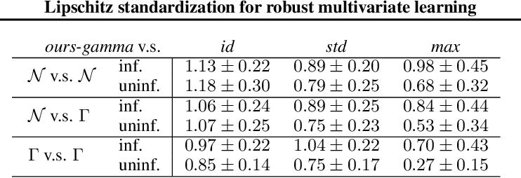 Figure 3 for Lipschitz standardization for robust multivariate learning