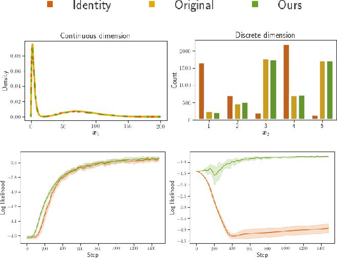 Figure 4 for Lipschitz standardization for robust multivariate learning