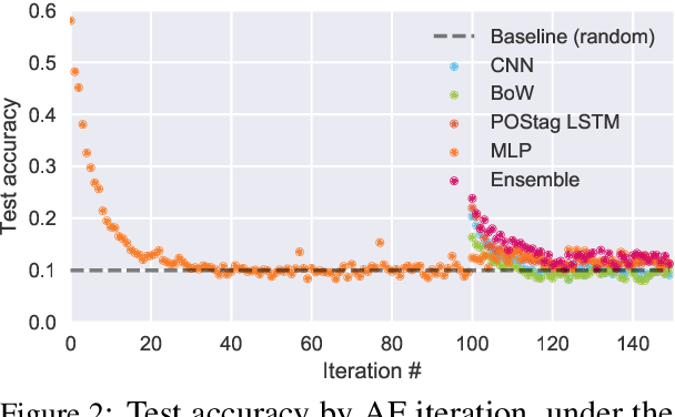 Figure 3 for SWAG: A Large-Scale Adversarial Dataset for Grounded Commonsense Inference
