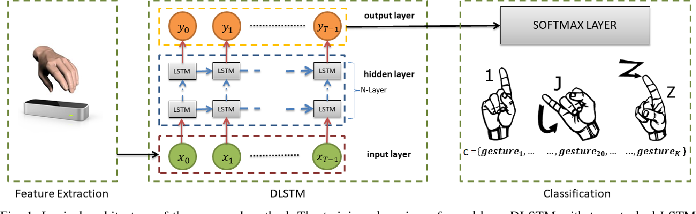 Figure 1 for Exploiting Recurrent Neural Networks and Leap Motion Controller for Sign Language and Semaphoric Gesture Recognition