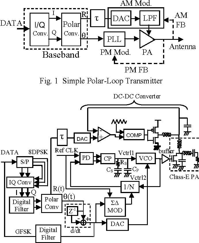 Simple Polar Loop Transmitter For Dual Mode Bluetooth