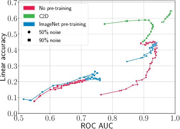 Figure 3 for Contrast to Divide: Self-Supervised Pre-Training for Learning with Noisy Labels