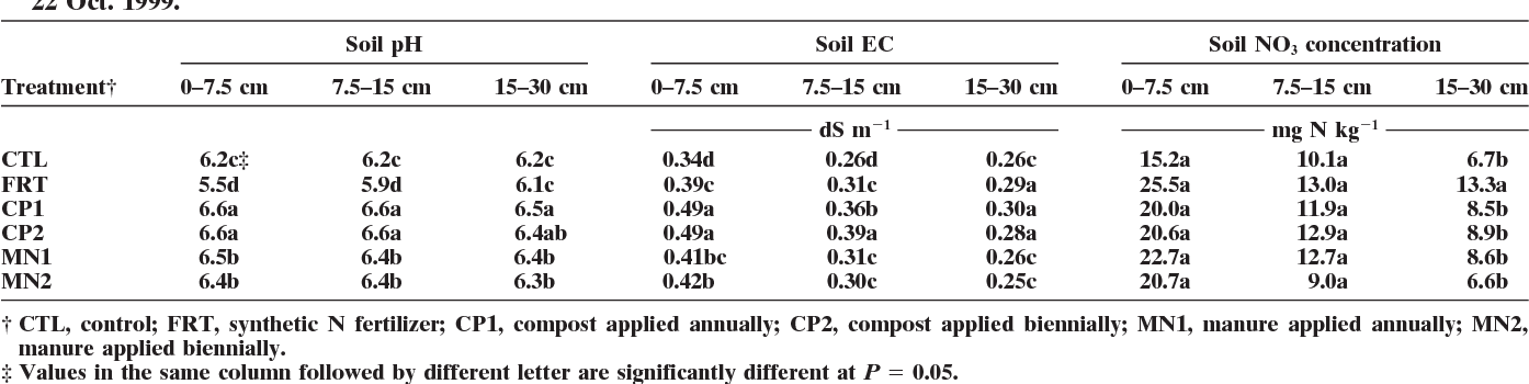 greenhouse gas emissions and soil indicators four years after manure rh semanticscholar org