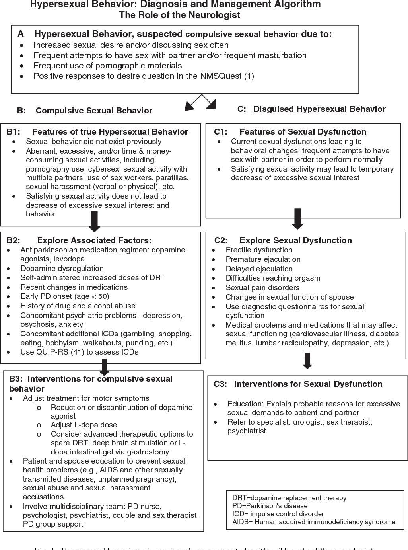 Hypersexual women with parkinsons disease