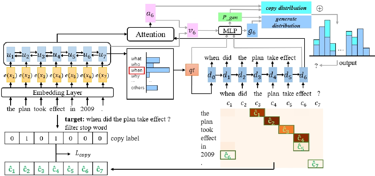 Figure 1 for A Question Type Driven and Copy Loss Enhanced Frameworkfor Answer-Agnostic Neural Question Generation
