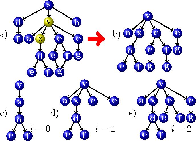 Figure 3 for Ordered Decompositional DAG Kernels Enhancements