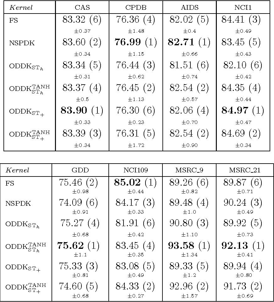 Figure 4 for Ordered Decompositional DAG Kernels Enhancements