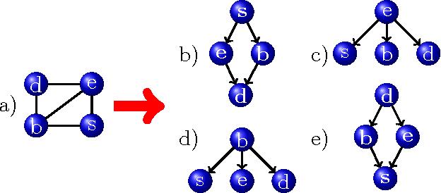 Figure 1 for Ordered Decompositional DAG Kernels Enhancements