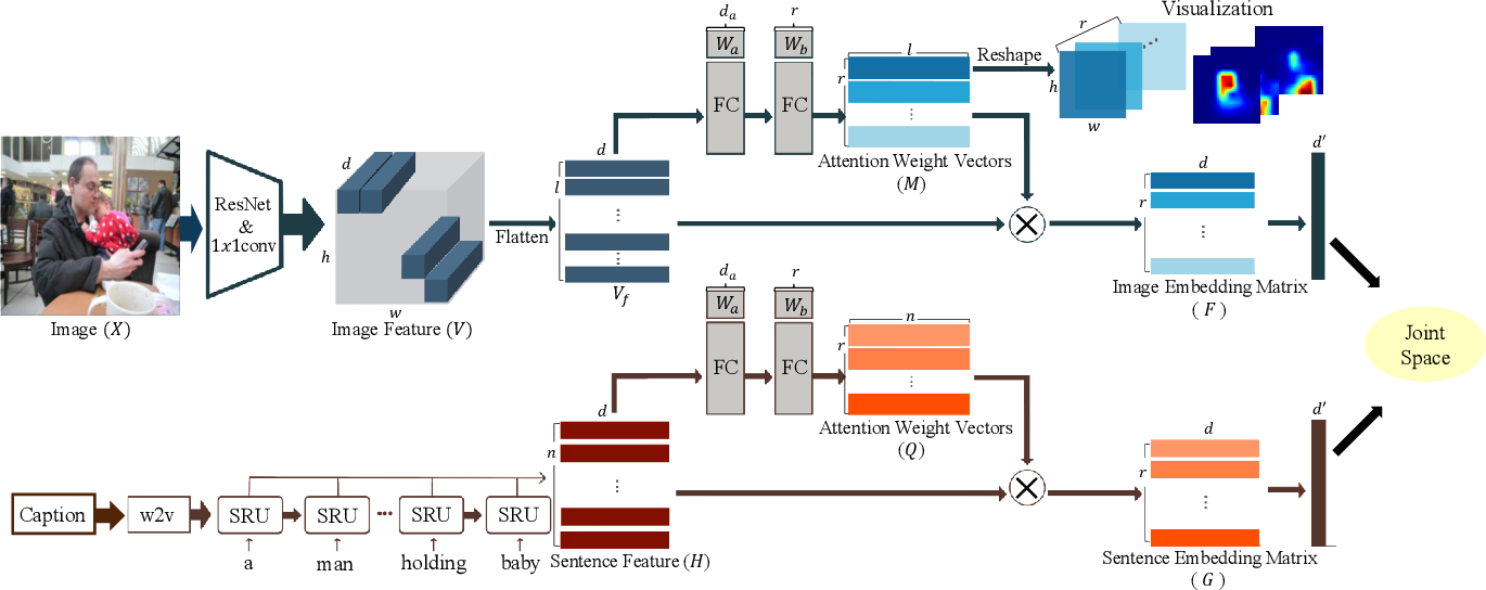 Figure 1 for MHSAN: Multi-Head Self-Attention Network for Visual Semantic Embedding