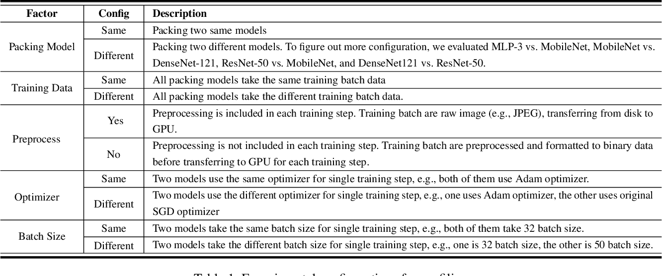 Figure 2 for Understanding and Optimizing Packed Neural Network Training for Hyper-Parameter Tuning