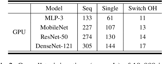 Figure 4 for Understanding and Optimizing Packed Neural Network Training for Hyper-Parameter Tuning