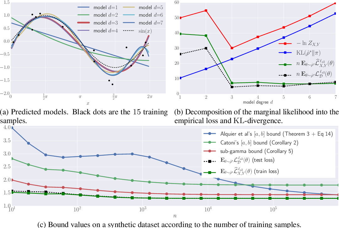 Figure 1 for PAC-Bayesian Theory Meets Bayesian Inference