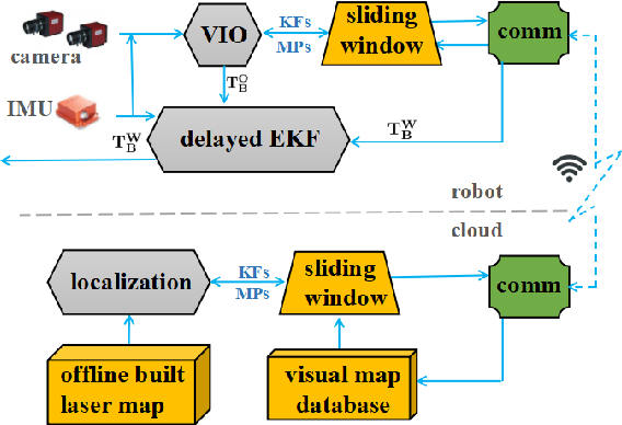Figure 1 for Communication constrained cloud-based long-term visual localization in real time