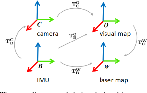 Figure 2 for Communication constrained cloud-based long-term visual localization in real time