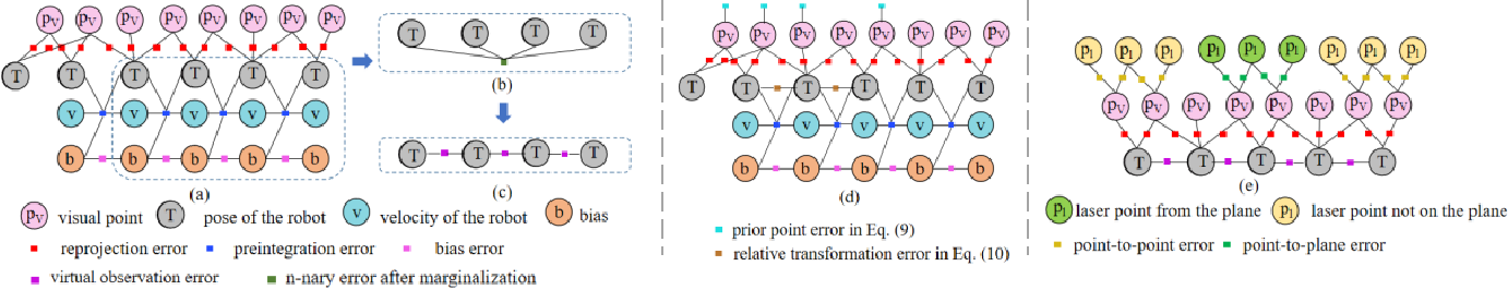 Figure 3 for Communication constrained cloud-based long-term visual localization in real time