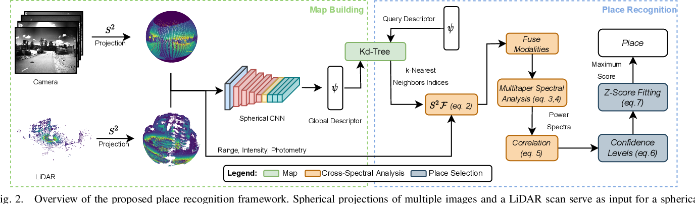 Figure 2 for Spherical Multi-Modal Place Recognition for Heterogeneous Sensor Systems